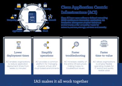 IAS  Infographic